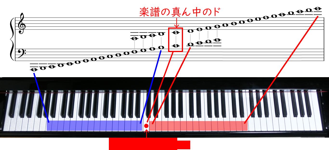 大譜表における上下第3線までの音と鍵盤